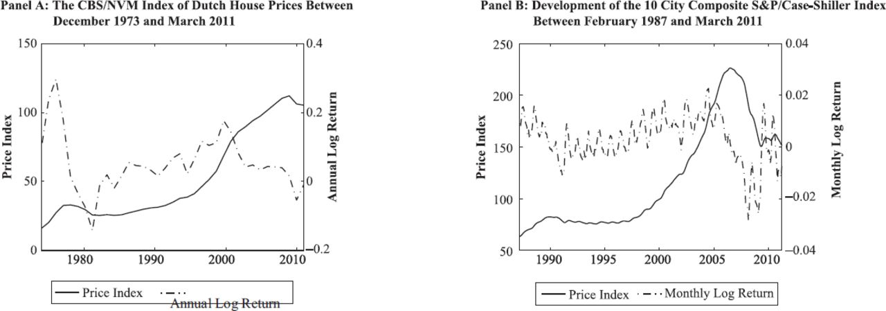 Risk-Neutral Valuation of Real Estate Derivatives | The