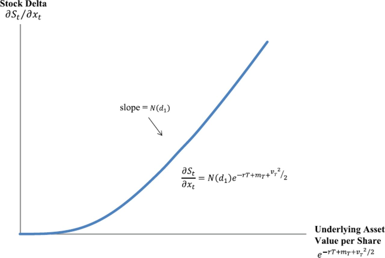 An Option-Based Model for Valuing the Common Stock of