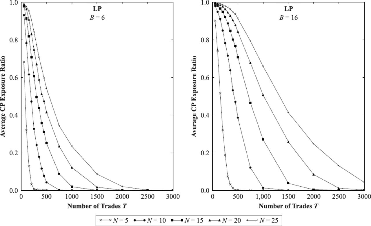 Counterparty Risk Minimization by the Optimal Netting of OTC